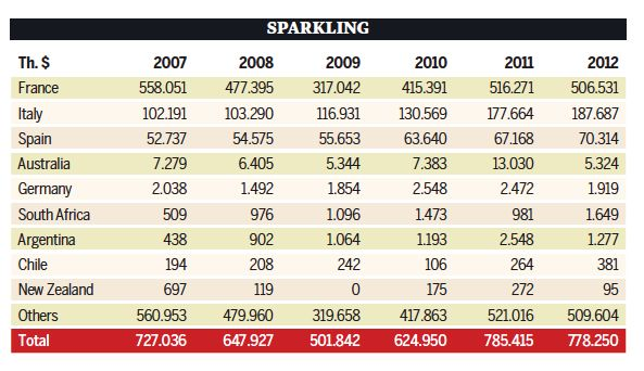 Imports to US 2007- 2012 Sparkling Wines