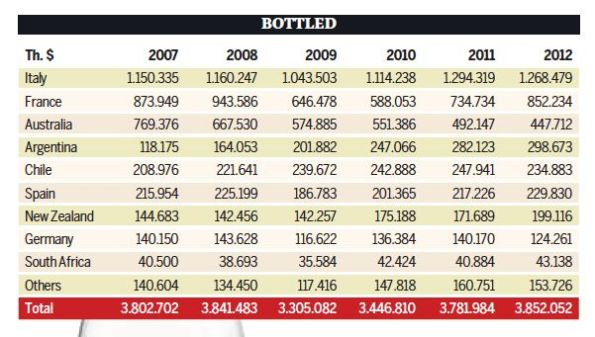 Imports to US 2007- 2012 Still Wines